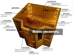 Bani i sauni v kvartire - Цены на строительство сауны под ключ